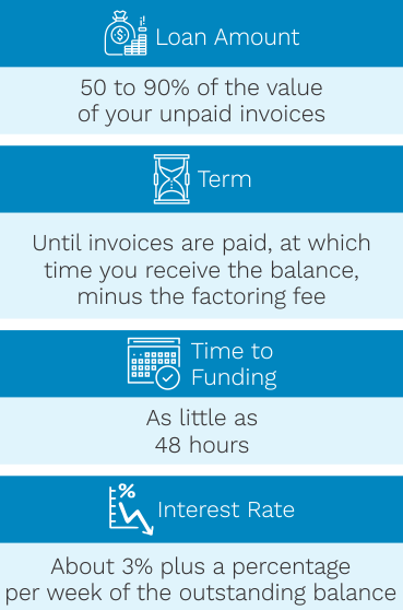 Invoice Financing Big Think Capital - Invoice loans