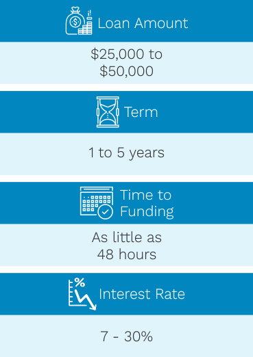 facts term loans wide 2